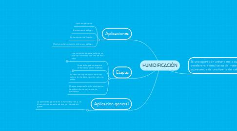 Mind Map: HUMIDIFICACIÓN