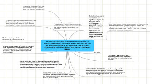 Mind Map: ANALYSE INFORMATION FROM SECONDARY SOURCES TO IDENTIFY EXAMPLES OF THE USE OF TRANSGENIC SPECIES AND USE AVAILABLE EVIDENCE TO DEBATE THE ETHICAL ISSUES ARISING FROM THE DEVELOPMENT AND USE OF TRANSGENIC SPECIES