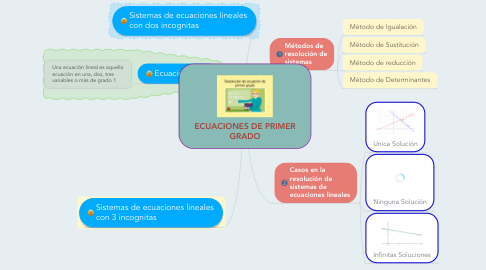 Mind Map: ECUACIONES DE PRIMER GRADO