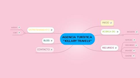 "Mind Map: AGENCIA TURÍSTICA  ""KILLARY TRAVELS"""