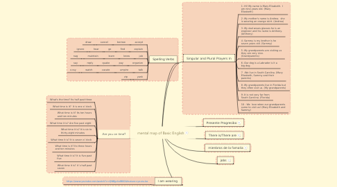 Mind Map: mental map of Basic English