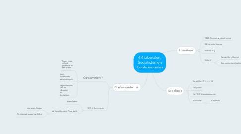 Mind Map: 4.4 Liberalen, Socialisten en Confessionelen