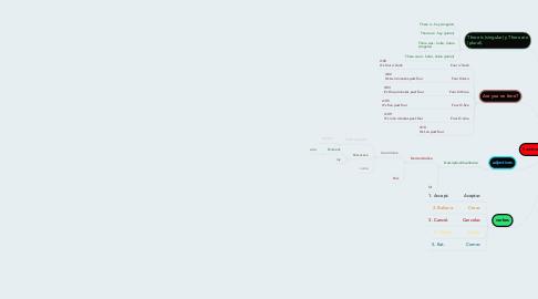 Mind Map: Summary English classes