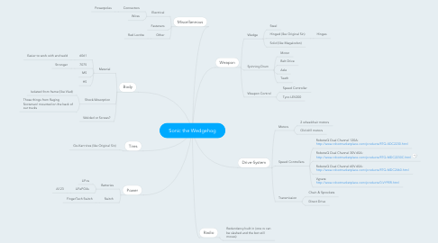 Mind Map: Sonic the Wedgehog