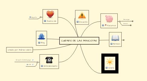 Mind Map: CUIDADO DE LAS MASCOTAS