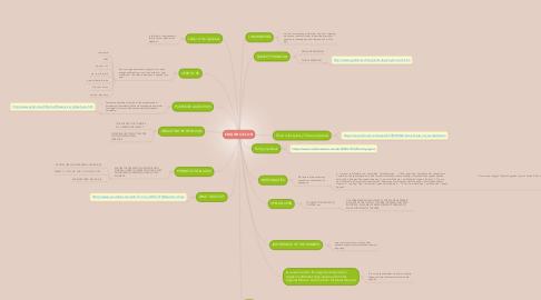 Mind Map: ENGLISH CICLO III