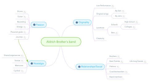 Mind Map: Aldrich Brother's band