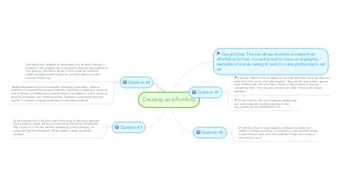 Mind Map: Creating an ePortfolio