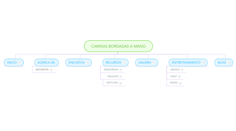 Mind Map: CAMISAS BORDADAS A MANO