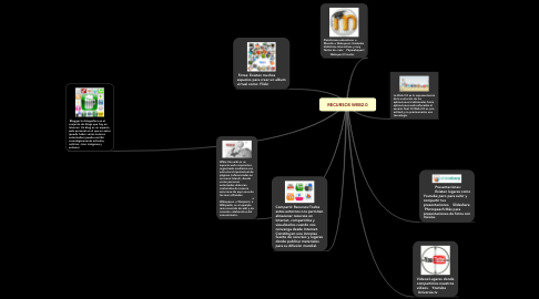 Mind Map: RECURSOS WEB2.0