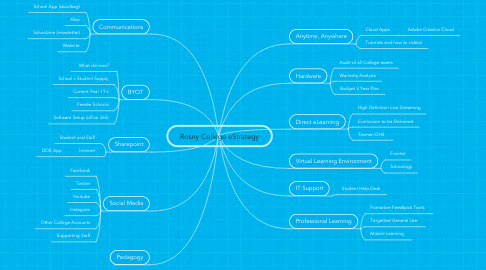 Mind Map: Rosny College eStrategy