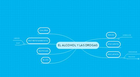 Mind Map: EL ALCOHOL Y LAS DROGAS