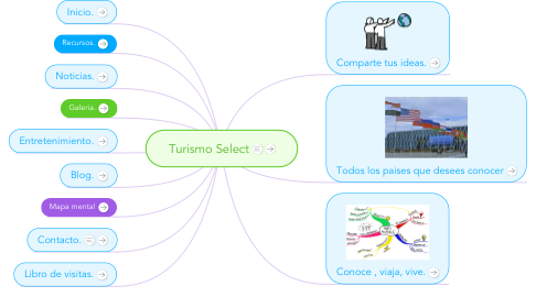 Mind Map: Turismo Select