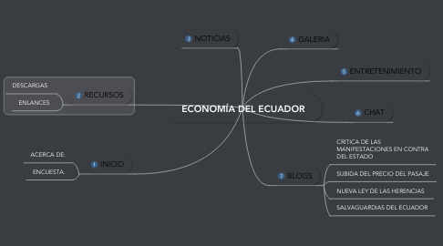 Mind Map: ECONOMÍA DEL ECUADOR