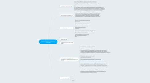 Mind Map: Learning Team B Outline and Overview