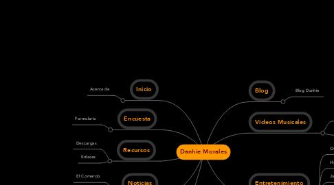 Mind Map: Danhie Morales