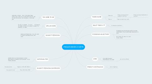 Mind Map: INGLES BASICO 2015