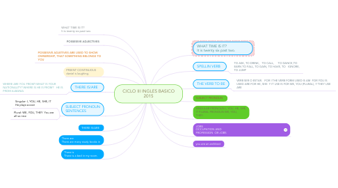 Mind Map: CICLO III INGLES BASICO 2015
