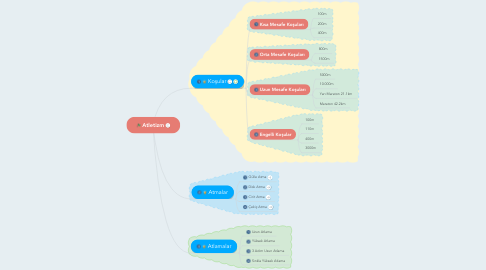 Mind Map: Atletizm