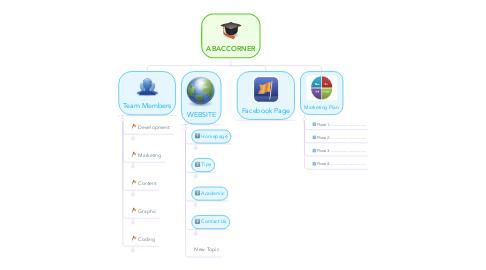 Mind Map: ABACCORNER
