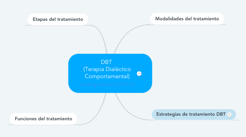 Mind Map: DBT  (Terapia Dialéctico Comportamental) www.grupoact.com.ar