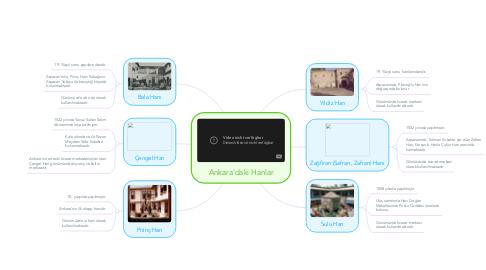 Mind Map: Ankara'daki Hanlar