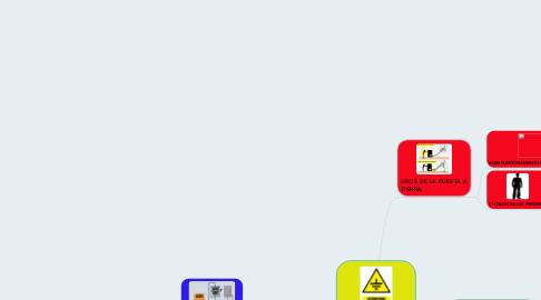 Mind Map: PUESTA A TIERRA