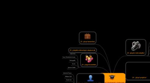 Mind Map: 21. yüzyıl öğretmenini oluşturmak