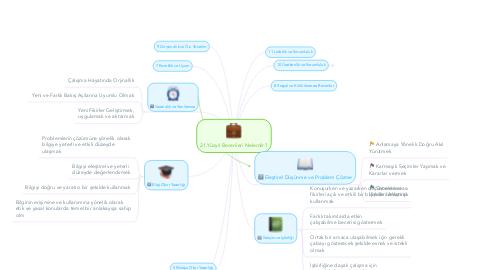 Mind Map: 21.Yüzyıl Becerileri Nelerdir.?
