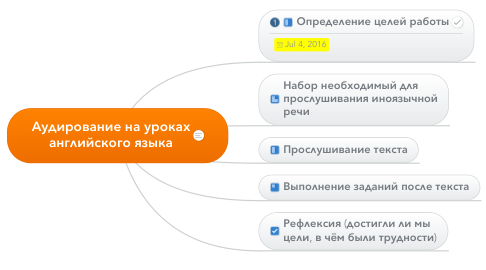 Mind Map: Аудирование на уроках английского языка