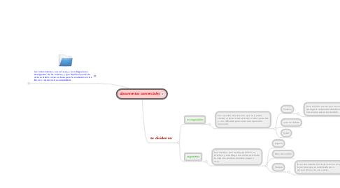 Mind Map: documentos comerciales