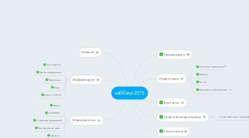 Mind Map: каббала-2015
