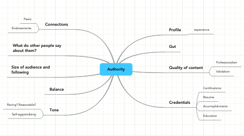 Mind Map: Authority
