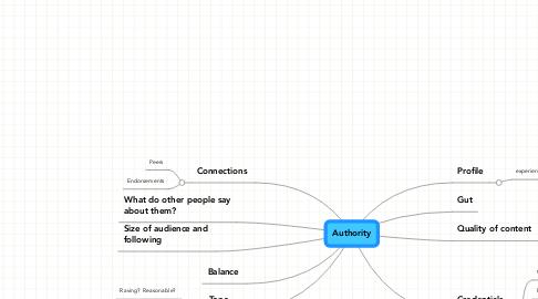 Mind Map: Authority