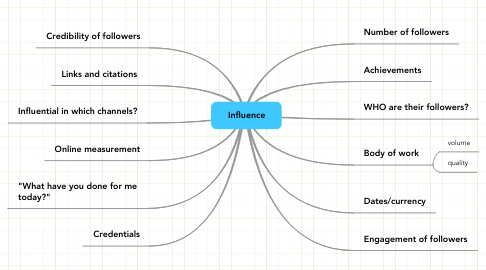Mind Map: Influence