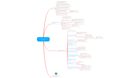 Mind Map: 11 Questions that Help You Communicate Decisions Effectively