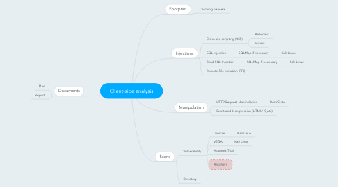 Mind Map: Client-side analysis