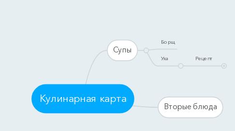 Mind Map: Кулинарная карта