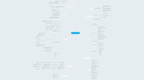 Mind Map: $100k Per Month Plan