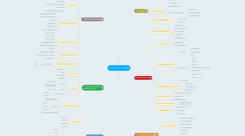 Mind Map: Quality Assurance