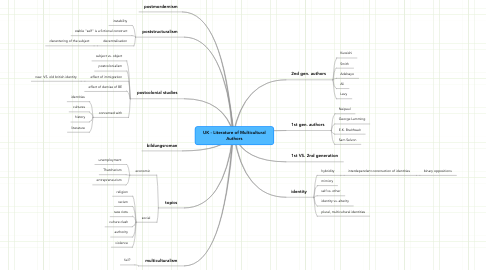 Mind Map: UK - Literature of Multicultural Authors