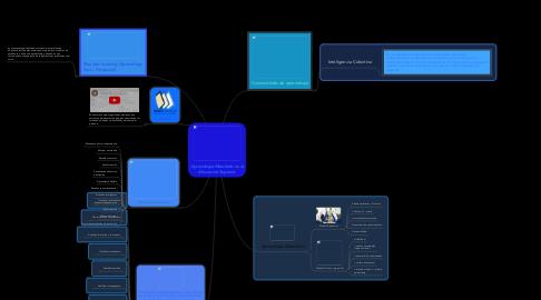 Mind Map: Aprendizaje Mezclado en la Educación Superior