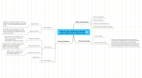 Mind Map: Sistema, Caso o Experiencia relevante  sobre e-democracia en América Latina