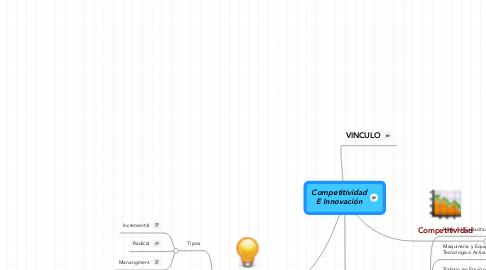 Mind Map: Competitividad E Innovación
