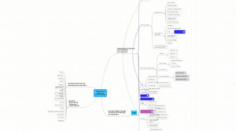 Mind Map: Technical andMultimediaCommunication