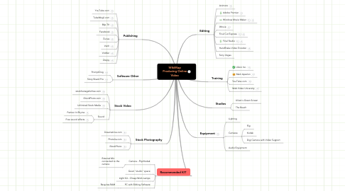 Mind Map: WikiMap Producing Online Video