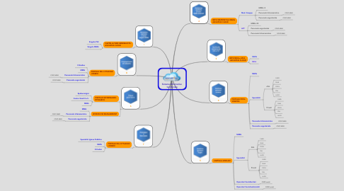 Mind Map: Sistema Informativo  territoriale