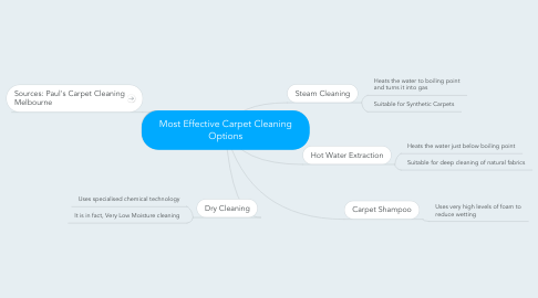 Mind Map: Most Effective Carpet Cleaning Options