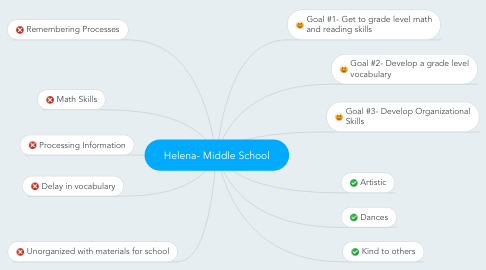 Mind Map: Helena- Middle School