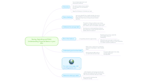 Mind Map: Saving, Spending and Debt: Understanding Financial Basics in your 20's